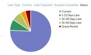 Se hvilke typer lån der oftest er i restance på Mintos